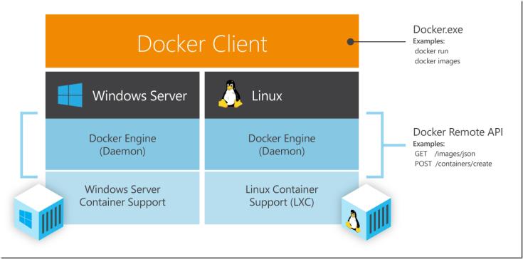 DockerWithWindowsSrvAndLinux_thumb.png