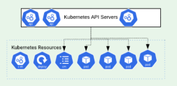 kubernetesresources
